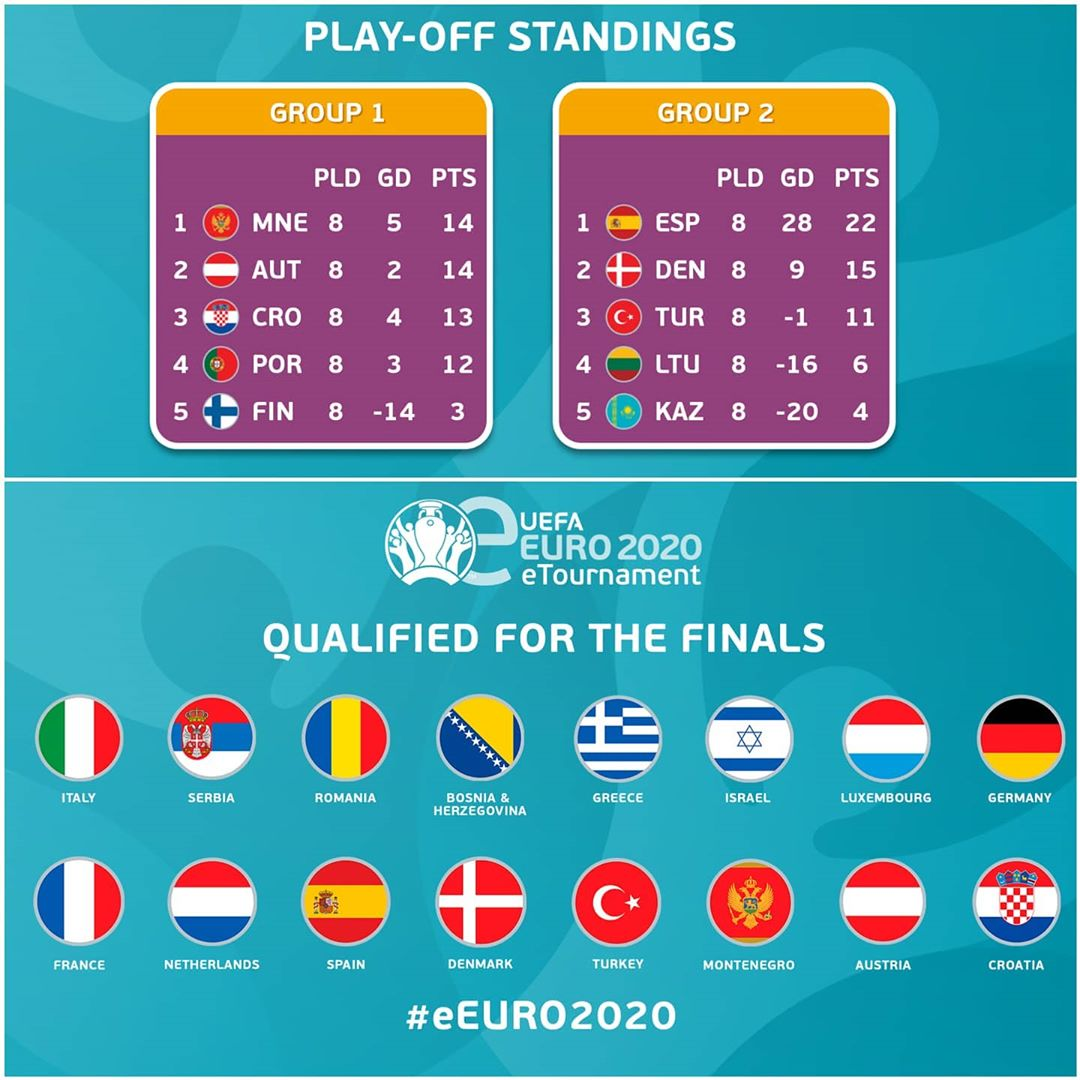 Bravo,   The play-offs are over; we have our  line-up!  Which of these 16 natio...