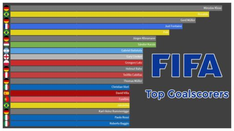 Top FIFA World Cup Goalscorers all-time
